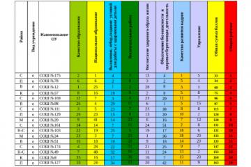 Татарстан Республикасы һәм Казан мәктәпләре рейтингы (2015/2016 уку елы)