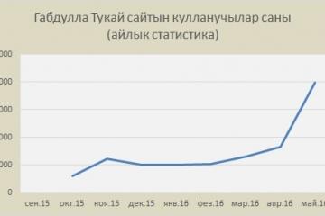 Татнетны үстерү фонды Габдулла Тукайның татар интернетына тәэсирен өйрәнгән!