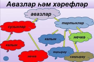 """""""Авазлар һәм хәрефләр"""" темасын ныгыту"""