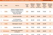 ТР Мәгариф һәм фән министрлыгы иң яхшы мәктәпләр рейтингын тәкъдим итте